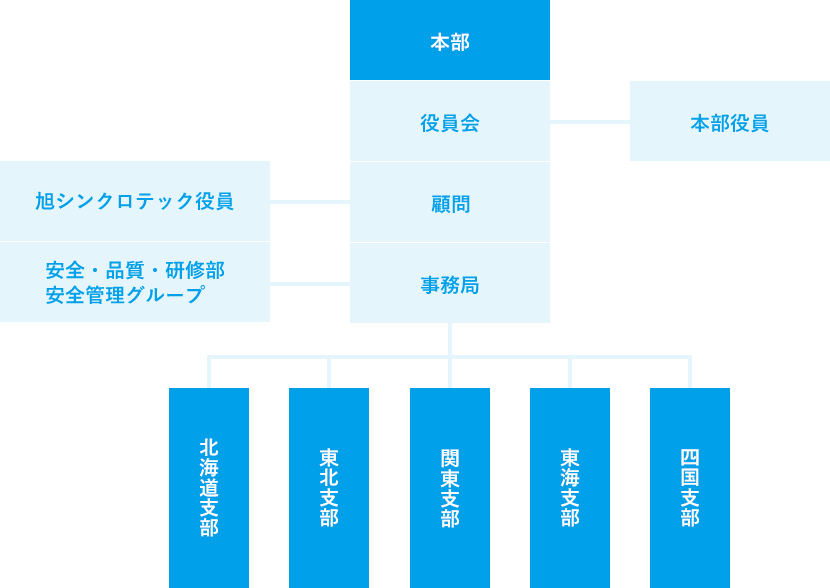 旭シンクロテック株式会社協力会 組織表